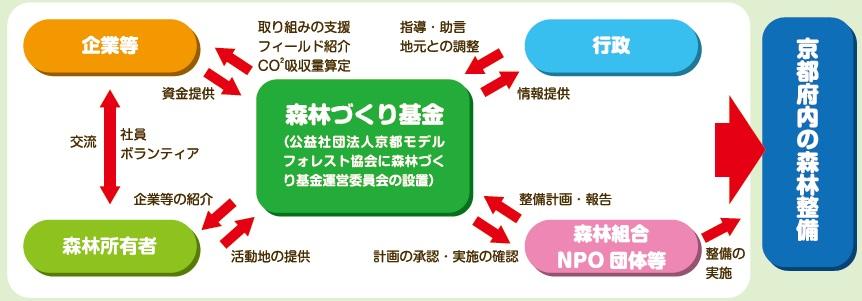 森林づくり基金イメージ図